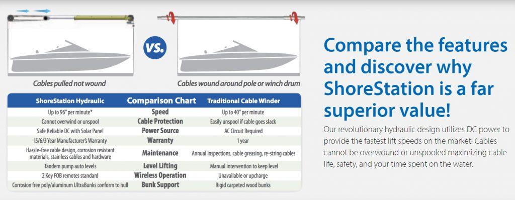 ShoreStation comparison chart